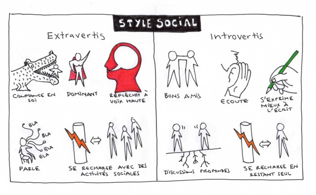 Extraverts vs Introverts